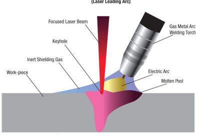 Laserski proces varjenja